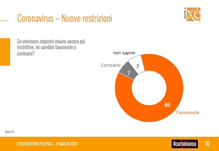 sondaggi elettorali ixe, nuove restrizioni