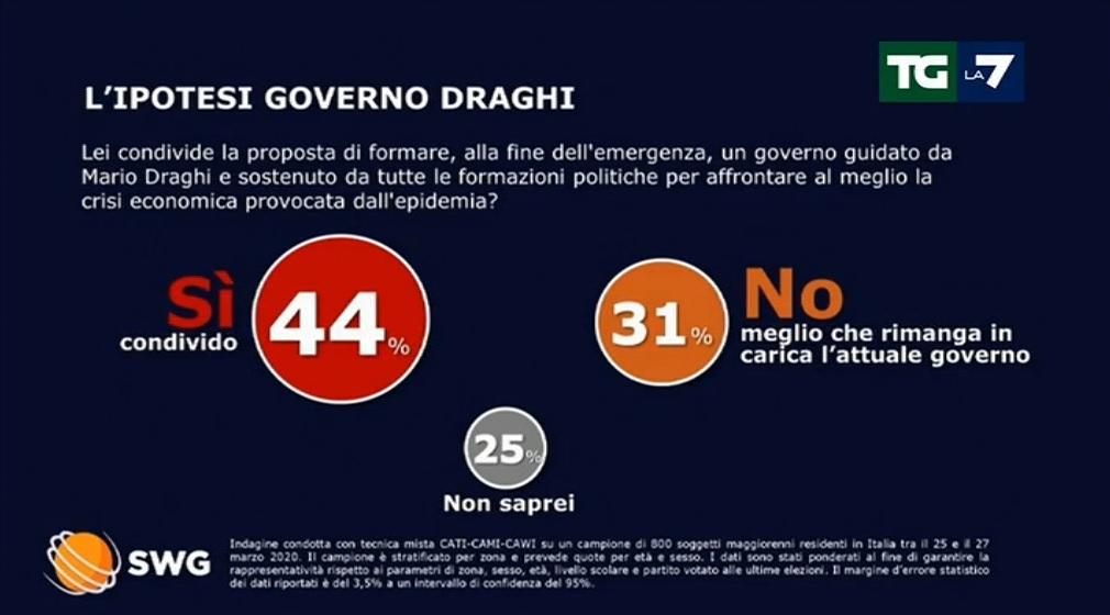 sondaggi elettorali swg, governo draghi