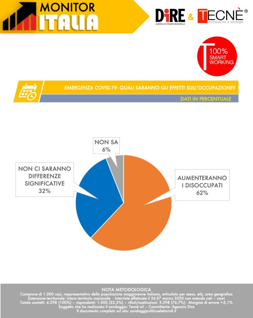 sondaggi elettorali tecne, disoccupati