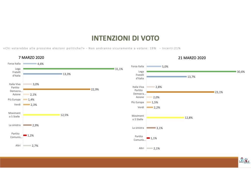 sondaggi elettorali winpoll, intenzioni voto
