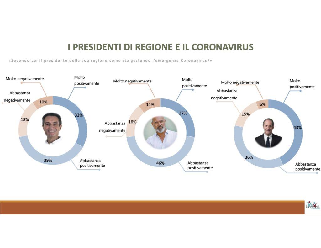 sondaggi elettorali winpoll, presidente regione