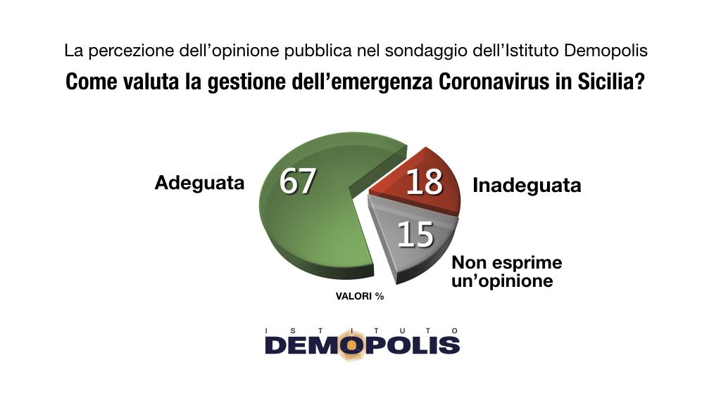 sondaggi politici demopolis, coronavirus sicilia 1