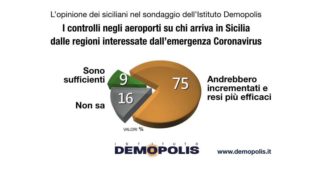 sondaggi politici demopolis, coronavirus sicilia 2