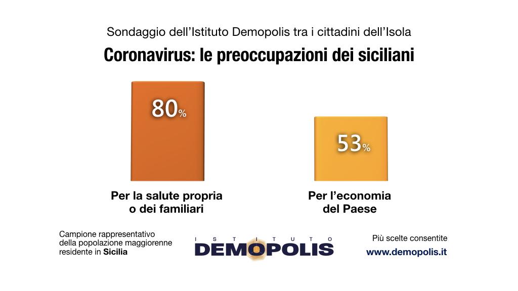 sondaggi politici demopolis, coronavirus sicilia