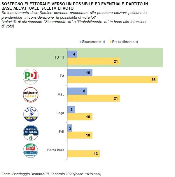 sondaggi politici demos, sardine 1