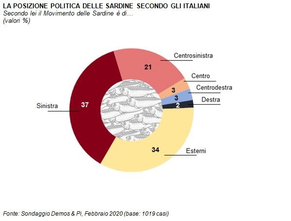 sondaggi politici demos, sardine 2