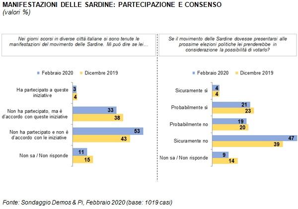sondaggi politici demos, sardine