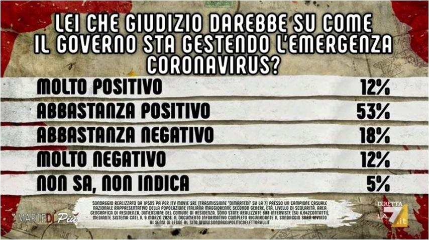 sondaggi politici ipsos, governo giudizio emergenza coronavirus