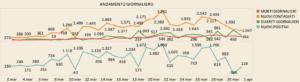 Coronavirus |  in Lombardia già diminuiscono i positivi |  e altrove?