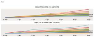 I contagi per abitante crescono meno in Italia e Austria
