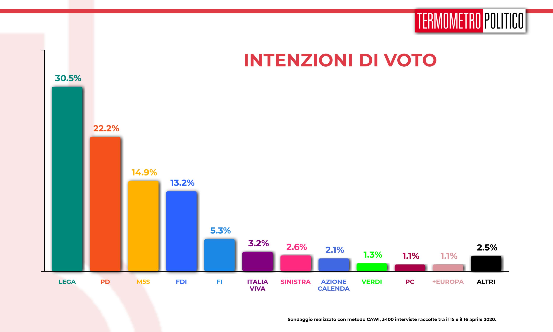 Sondaggi elettorali Termometro Politico del 17 aprile 2020