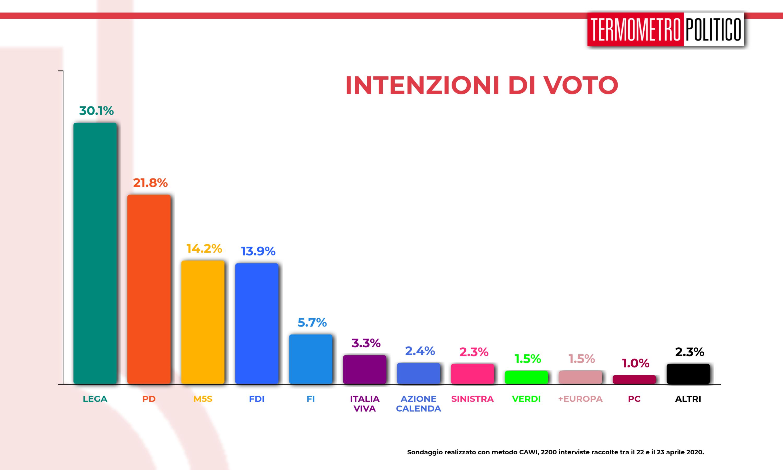 Sondaggi elettorali_ Termometro Politico del 24 aprile 2020