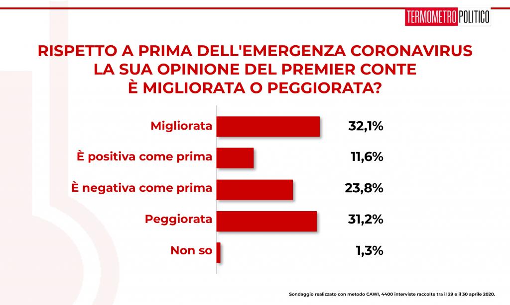 sondaggi elettorali Termometro Politico del 30 aprile 2020