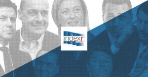 Sondaggi politici Index |  fondi europei a rischio spreco per 50 | 9% italiani