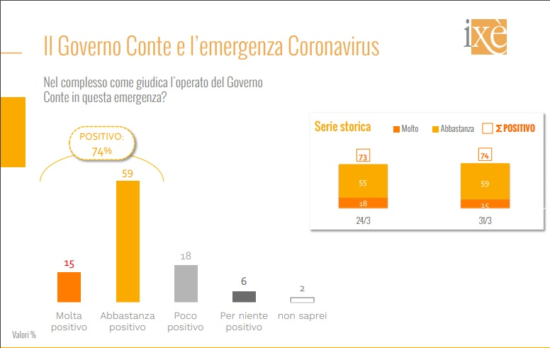 operato governo coronavirus