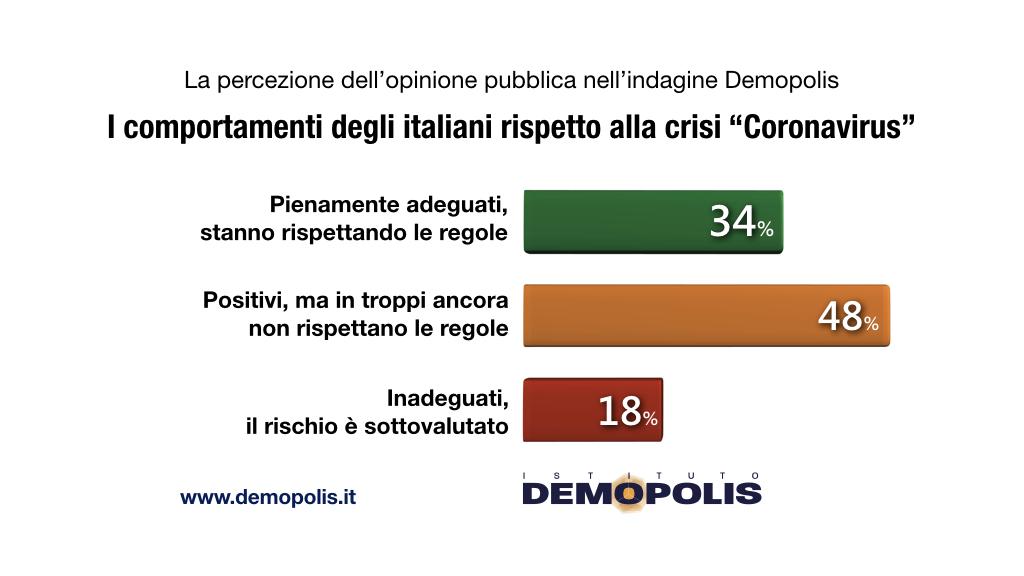 sondaggi demopolis, comportamento italiani