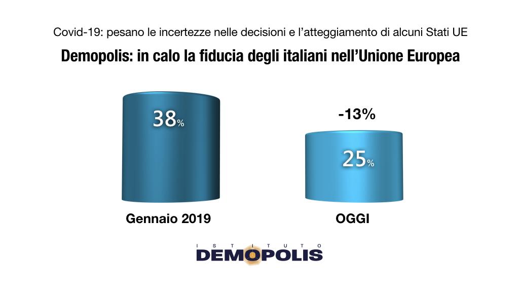 sondaggi demopolis, europa