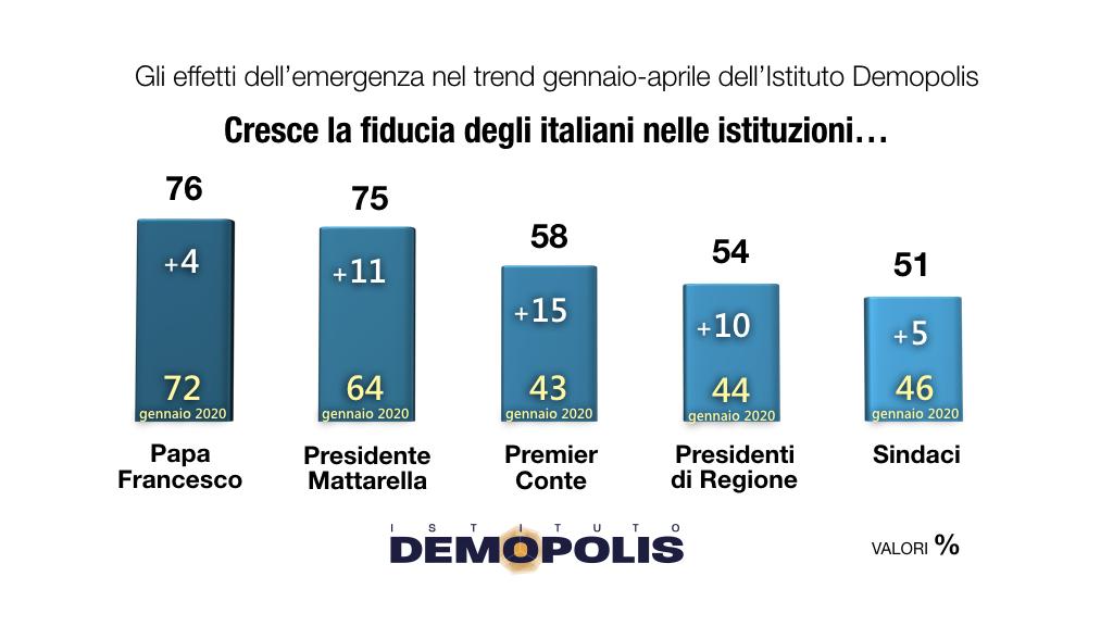 sondaggi demopolis, fiducia istituzioni