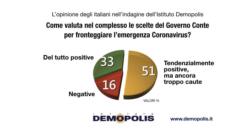 sondaggi demopolis, governo conte operato