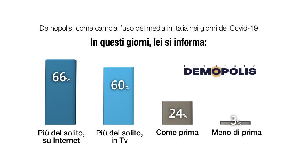 sondaggi demopolis, informazione