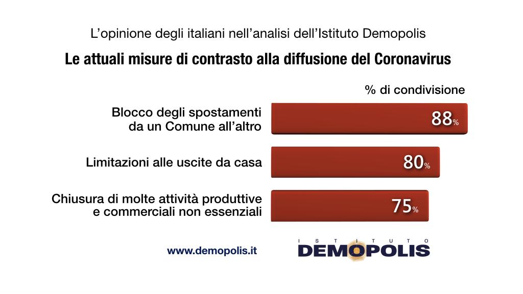 sondaggi dsondaggi demopolis, misure restrizioniemopolis, misure restrizioni
