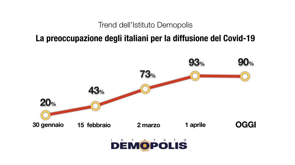 sondaggi demopolis, preoccupazione governo