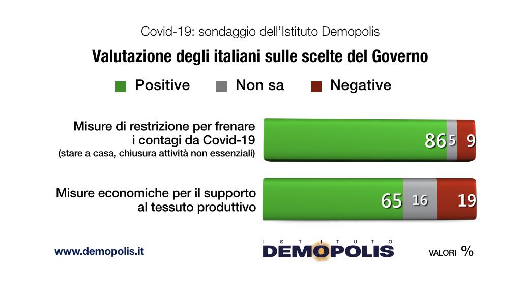 sondaggi demopolis, valutazione governo