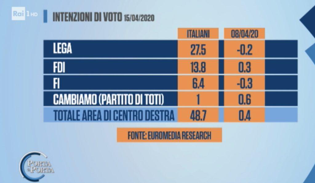 sondaggi elettorali euromedia, opposizione