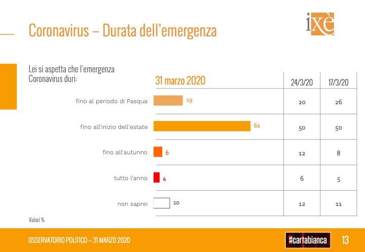 sondaggi elettorali ixe, durata emergenza covid19