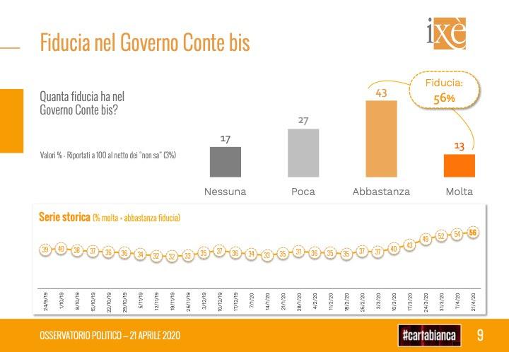 sondaggi elettorali ixe, fiducia conte bis
