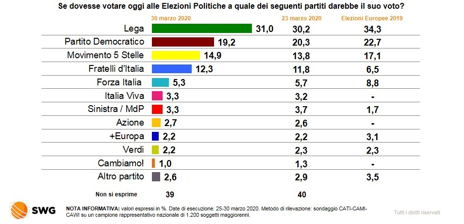 sondaggi elettorali swg, intenzioni voto