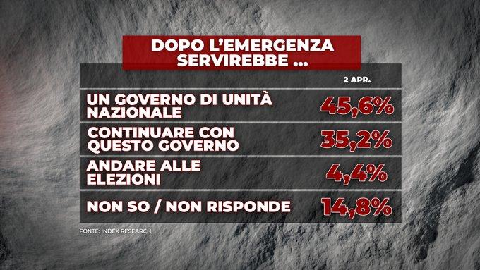 sondaggi index, futuro italia