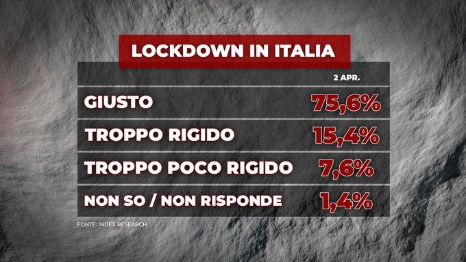 sondaggi index, lockdown