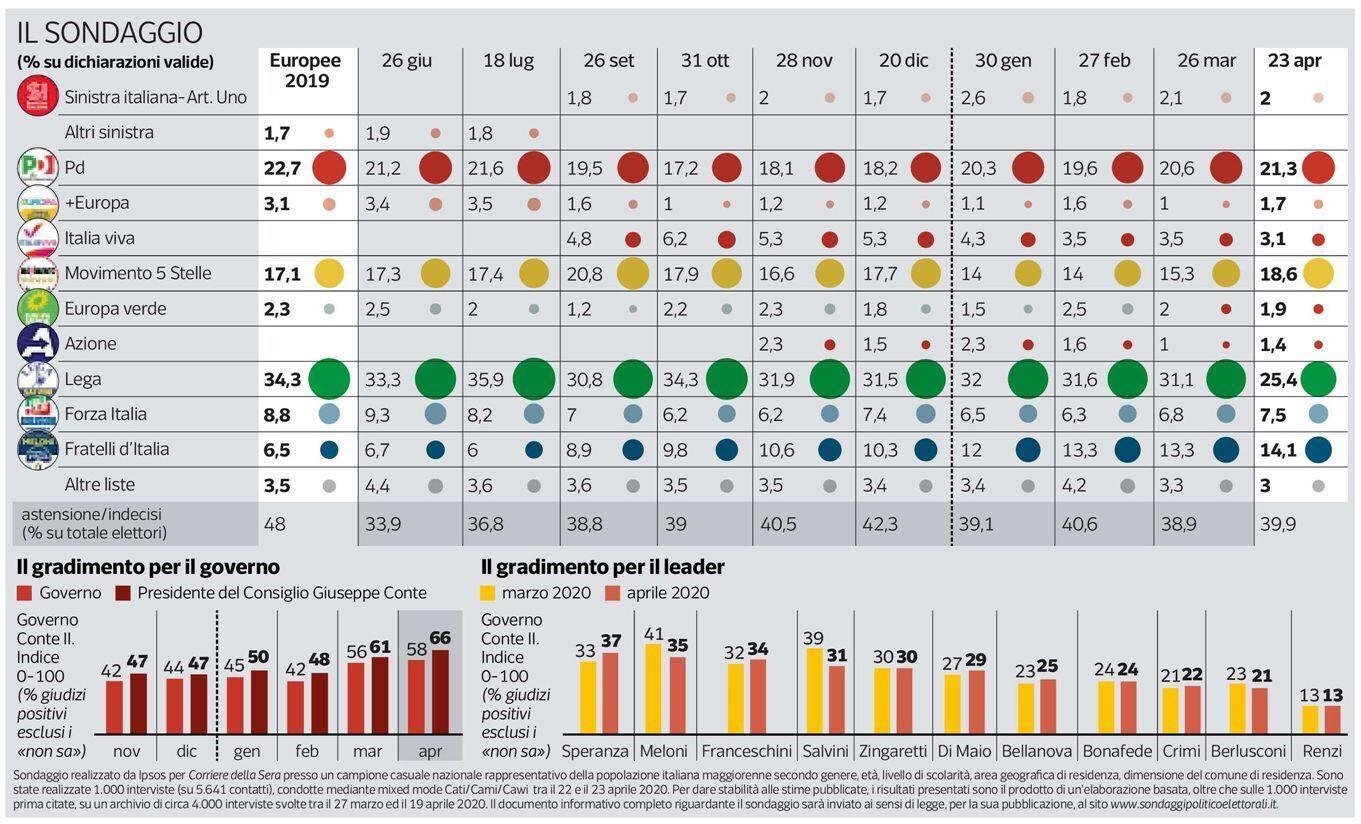 Sondaggi elettorali ipsos corriere della sera 26 aprile