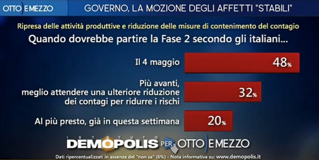 sondaggi politici demopolis, fase 2