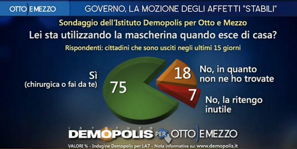 sondaggi politici demopolis, mascherine