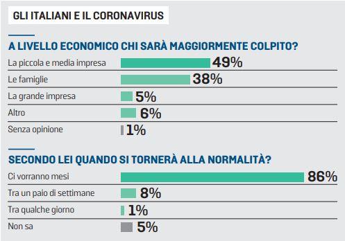 sondaggi politici piepoli, economia coronavirus