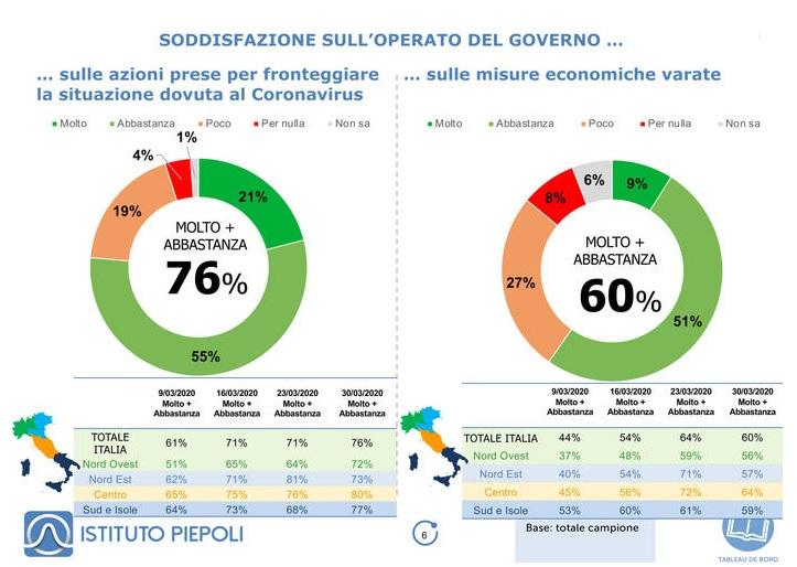 sondaggi politici piepoli, soddisfazione governo