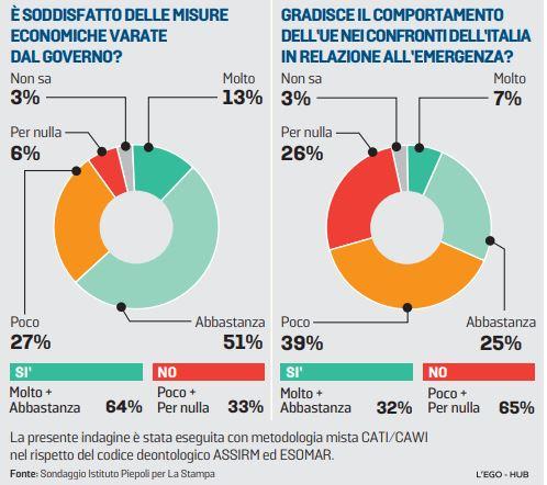 sondaggi politici piepoli, ue coronavirus