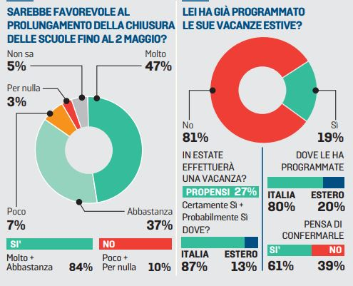sondaggi politici piepoli, vacanze coronavirus