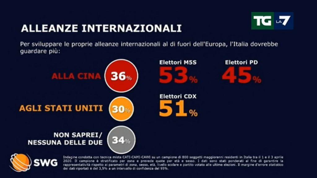 sondaggi politici swg, alleanze