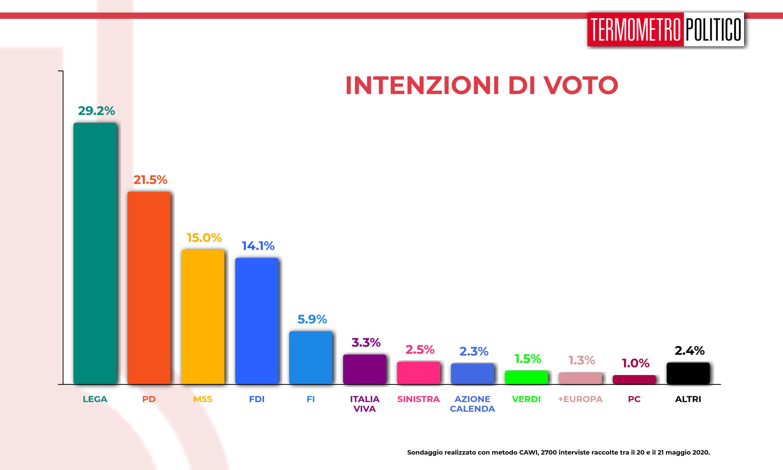 Sondaggi elettorali elettorali tp, Sondaggio Termometro Politico del 21 maggio 2020