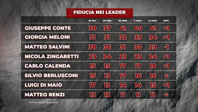 fiducia leader politici, index