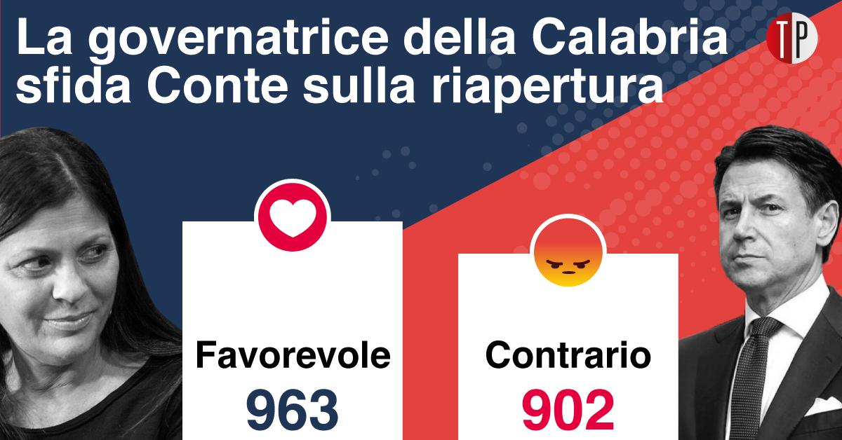 Social TP scontro Conte-Santelli su fase 2