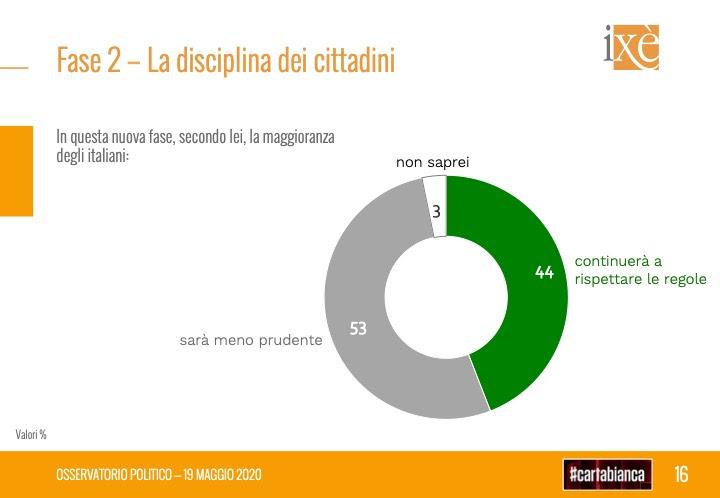 ixe, disciplina cittadini