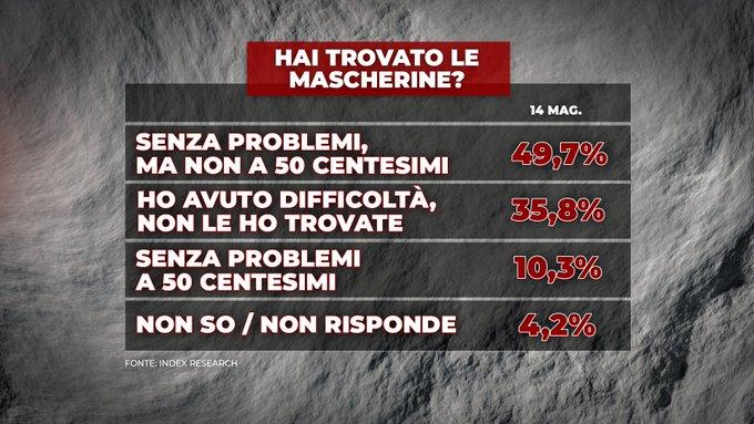 mascherine, index