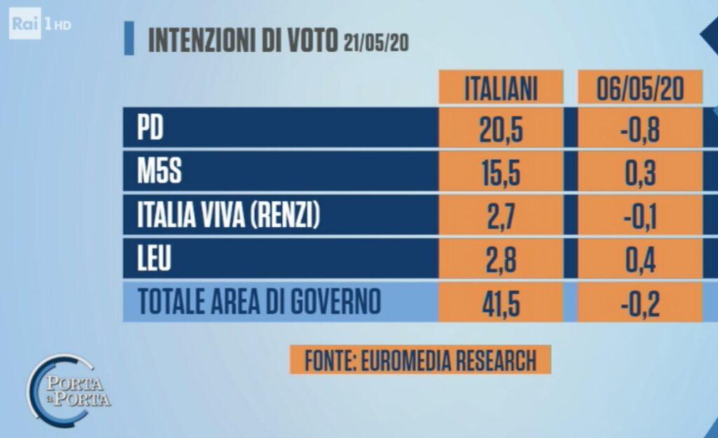 sondaggi elettorali euromedia, giallo rossi