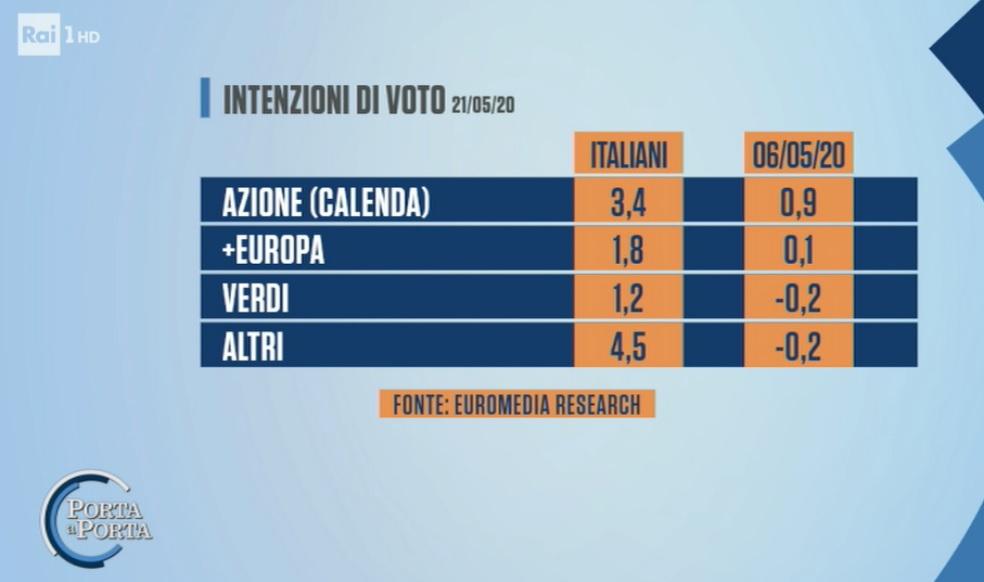 sondaggi elettorali euromedia, piccoli partiti