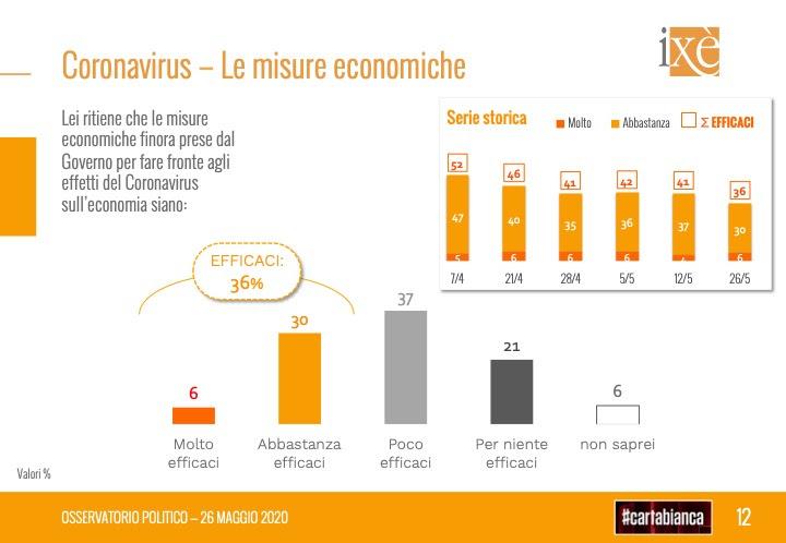 sondaggi elettorali ixe, misure economiche