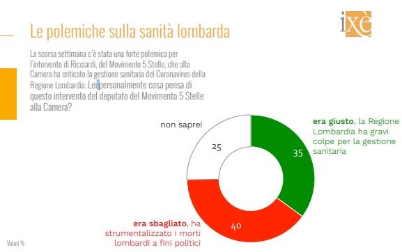 sondaggi elettorali ixe, sanita lombarda